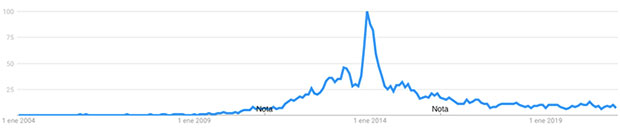 nichos más rentables para ganar dinero con un blog Google Trends cupcakes