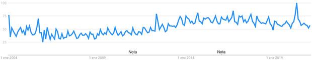 nichos más rentables para ganar dinero con un blog Google Trends fitness