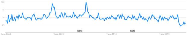 nichos más rentables para ganar dinero con un blog Google Trends Nueva York