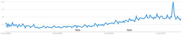 nichos más rentables para ganar dinero con un blog Google Trends yoga